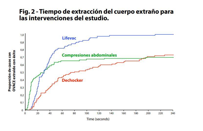 Tiempo de extracción de un cuerpo extraño - Comparativa